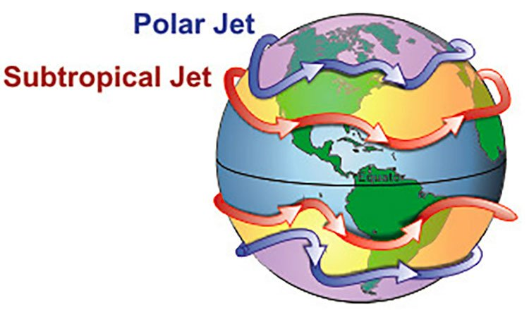 What is the jet stream?